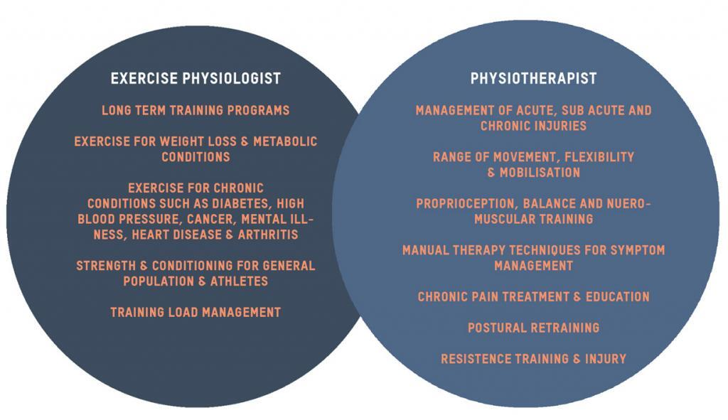 Exercise Physiology V Physiotherapy