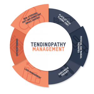 Tendinopathy Physiotherapy