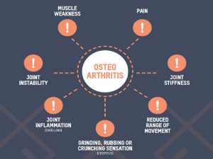 Arthritis Physiotherapy Camberwell
